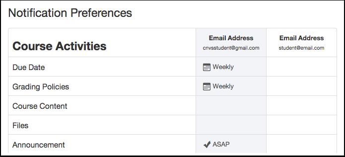 View Default Notification Preferences