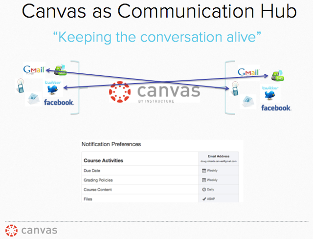 """""""Keeping the conversation alive"""": Canvas as Communication Hub"""