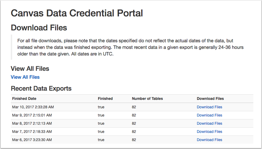 Canvas Data Access