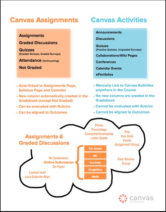 Canvas Assignments vs. Canvas Activities