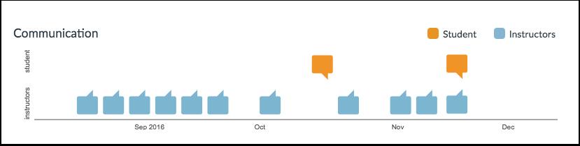 Visualizar Comunicação
