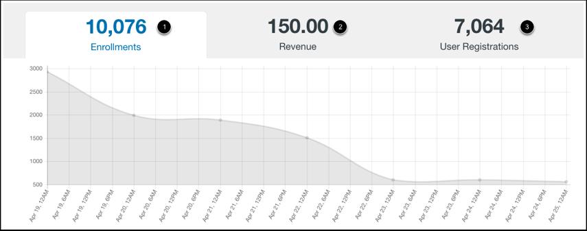 View Analytics Data