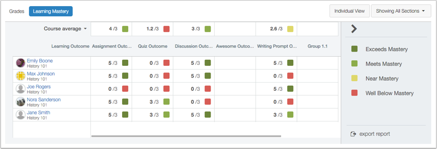 What is the Learning Mastery Gradebook?