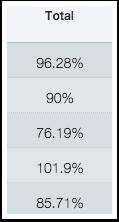 Sort by Grade Percentage