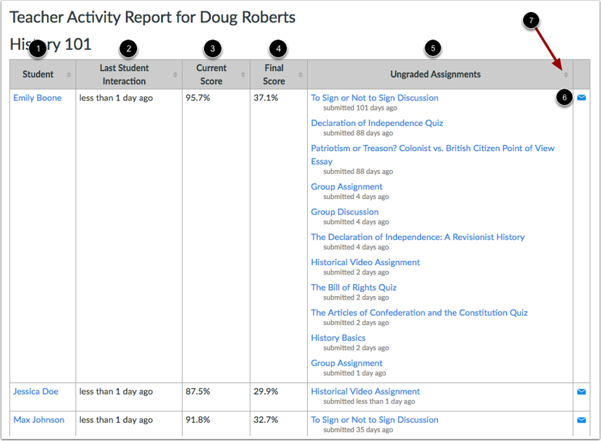View Student Interactions Report