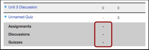 Hidden Grade Totals