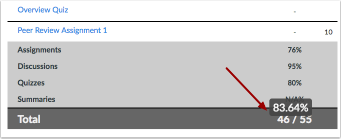 View Grade Calculations with No Assignment Groups