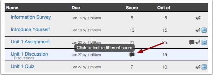 Test Assignment Score