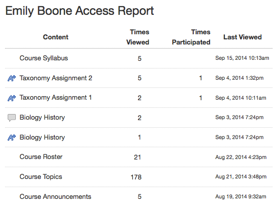View User Access Report