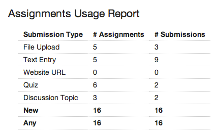 View Course Statistics for Assignments