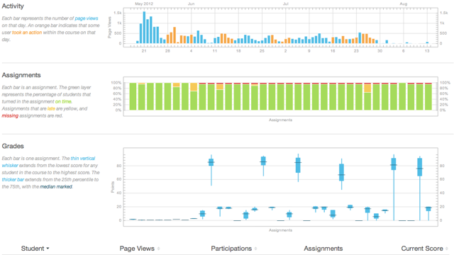 View Course Analytics