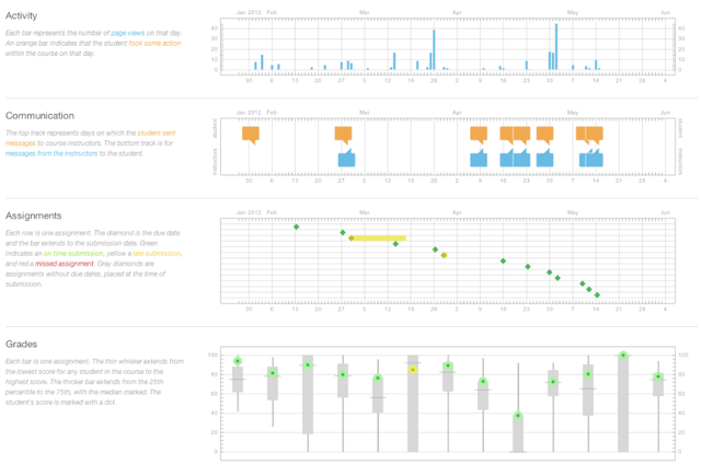 View Analytics for Individual