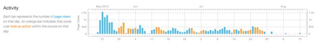 View Activity Analytics