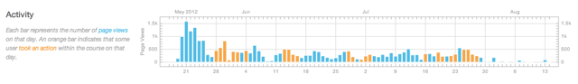 View Activity Analytics