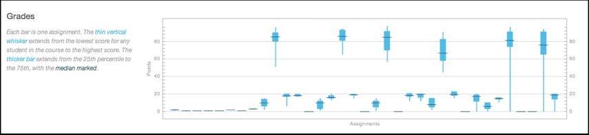 View Grades Analytics
