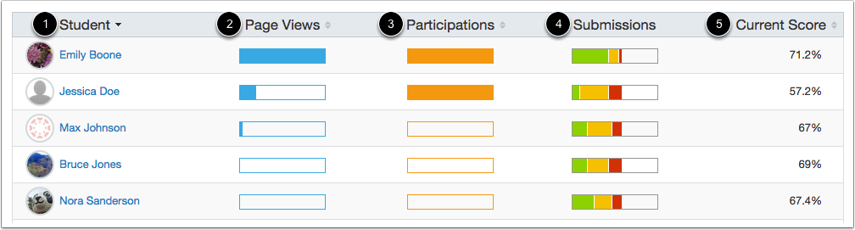 View Overview of Student Analytics