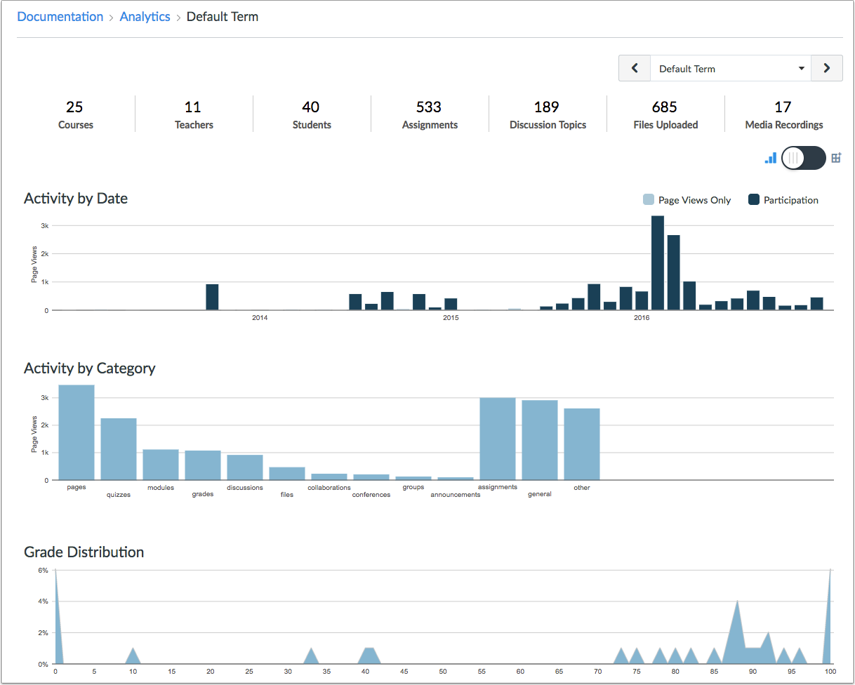 When Would I Use Account Analytics?