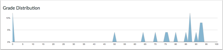 View Grade Distribution