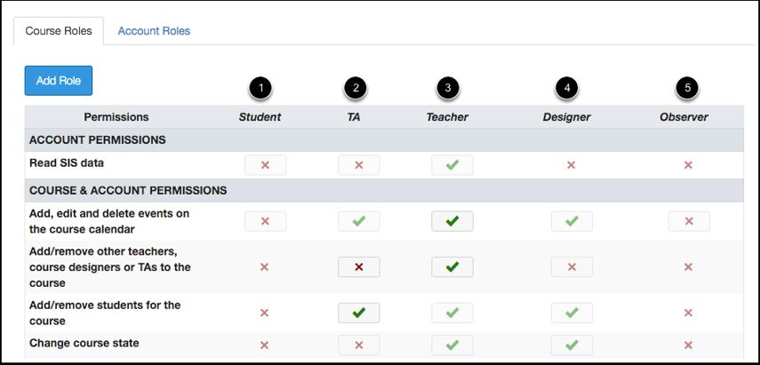 Course-Level Roles