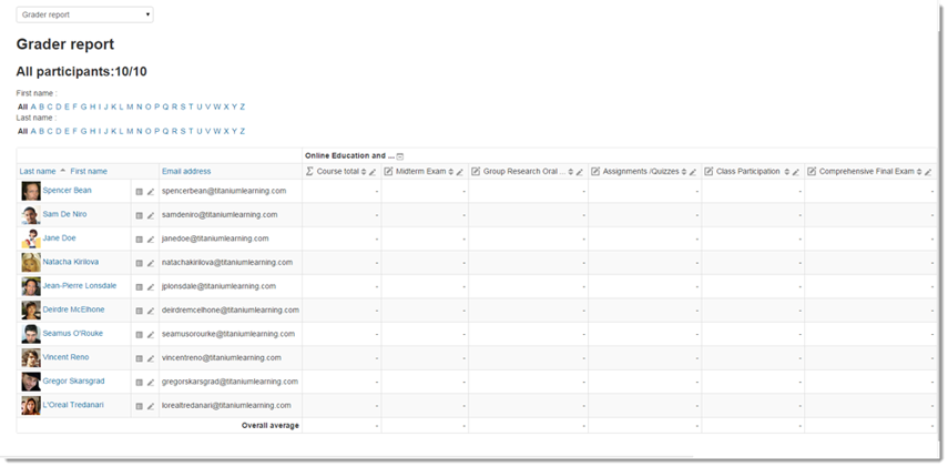 The Grader report page now displays all of the Grade items you created.