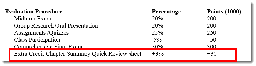 View the grade breakdown in your syllabus.