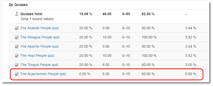 The Student User report will show which score was dropped.