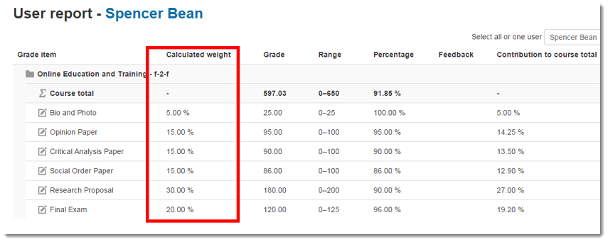 The User report displays the student's view of the gradebook.