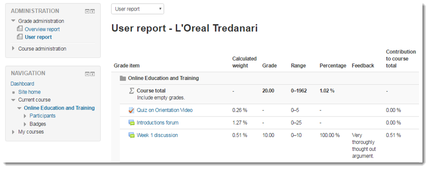 The student grades will now display in the User report.