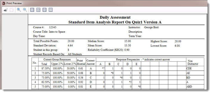 The Item Analysis Report displays.