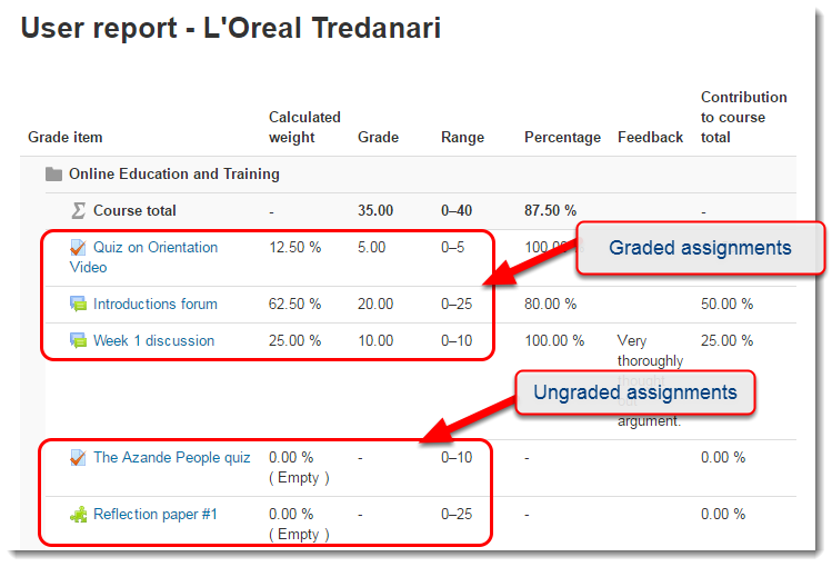 The Course total row only aggregates the grade items that are not empty.