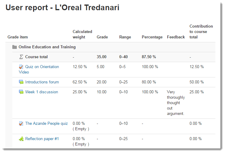 The User report displays showing your grades.