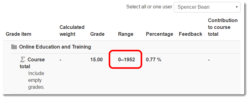 The User report now displays the total possible points.