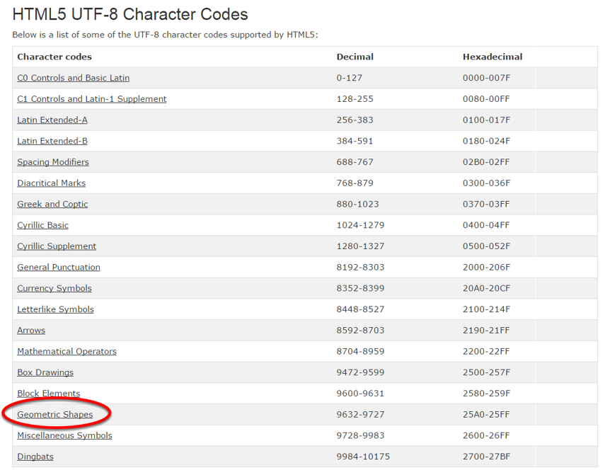 Use the W3C list of approved HTML entities found at: http://www.w3schools.com/charsets/ref_html_utf8.asp. Scroll down until you see the below and click on the category to view character codes.