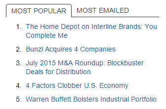 Example: Monday, Aug. 10, 2015, at 9 a.m., take a screenshot of your Most Popular widget and record the URLs.