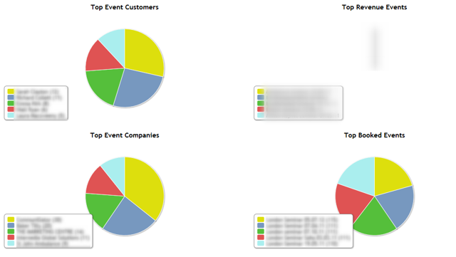 Events - Events Dashboard - Top 5