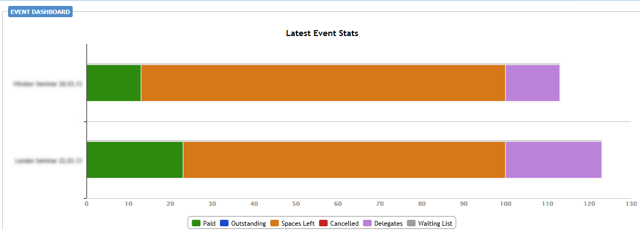 Events - Events Dashboard - Latest Events