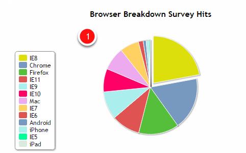 Survey Hits