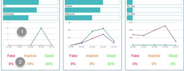 Competitors Tab Statistics