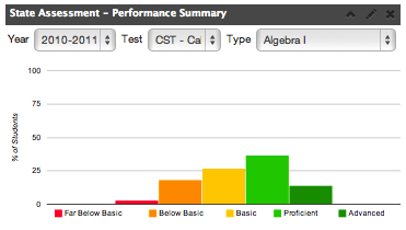 State Assessment- Performance Summary