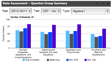 State Assessment- Question Group Summary
