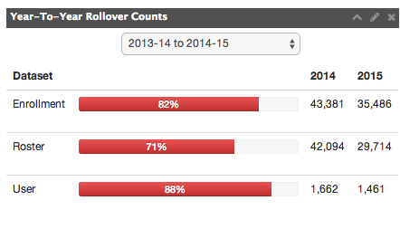 Year-to-Year-Rollover Counts