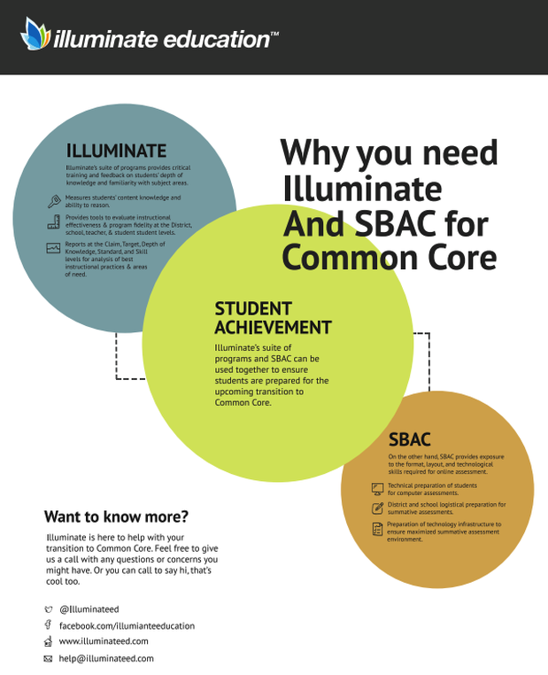 Why you need Illuminate and SBAC for Common Core!