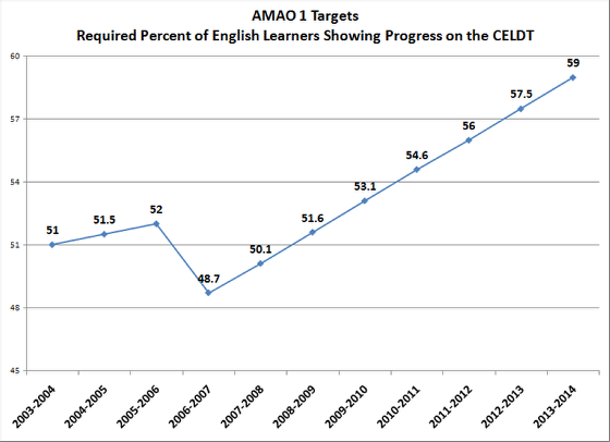 AMAO 1: Annual Progress on the CELDT