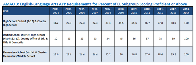 AMAO 3: Meeting AYP Requirements for the EL Subgroup