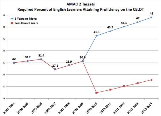 AMAO 2: Proficiency on the CELDT