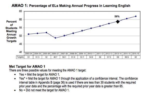 AMAO 1: Annual Progress on the CELDT