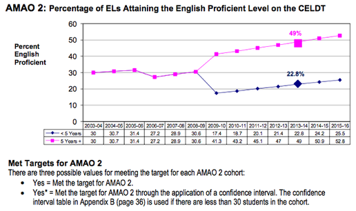 AMAO 2: Proficiency on the CELDT