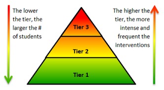 Tiered Instruction and Intervention