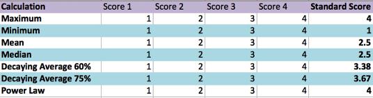 Standard Score (Hierarchy 1):