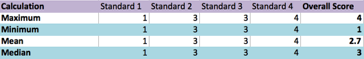 Overall Score (Hierarchy 2):
